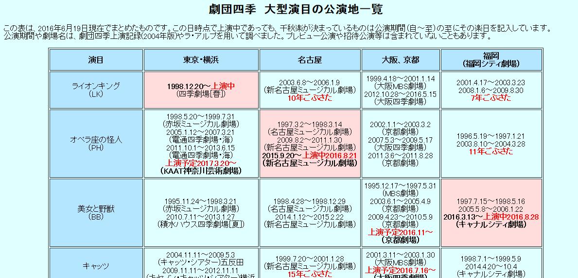 劇団四季の大型演目 公演地一覧表